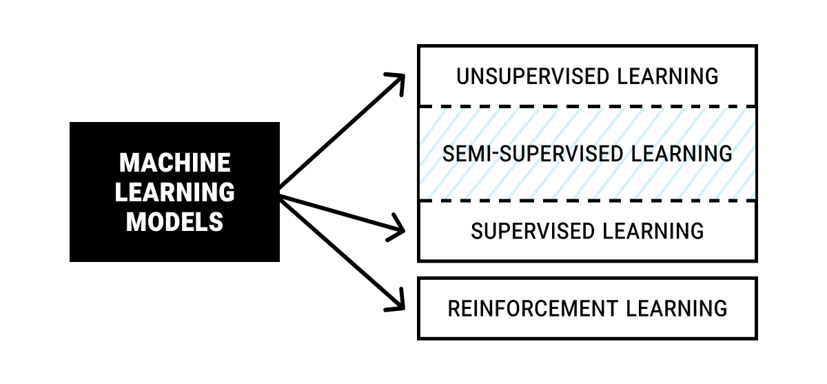 unsupervised-learning-ml-model.png